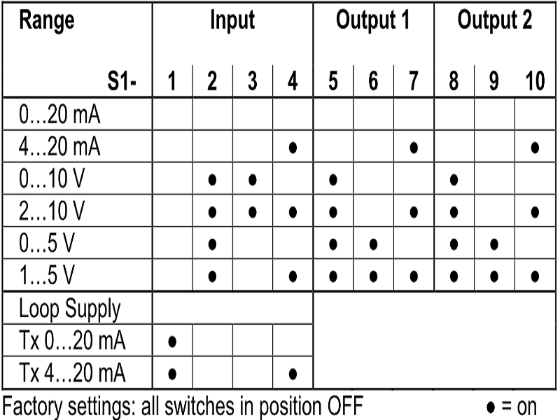 Bàng cài đặt ngõ vào ra input, output của bộ chia analog DN21000