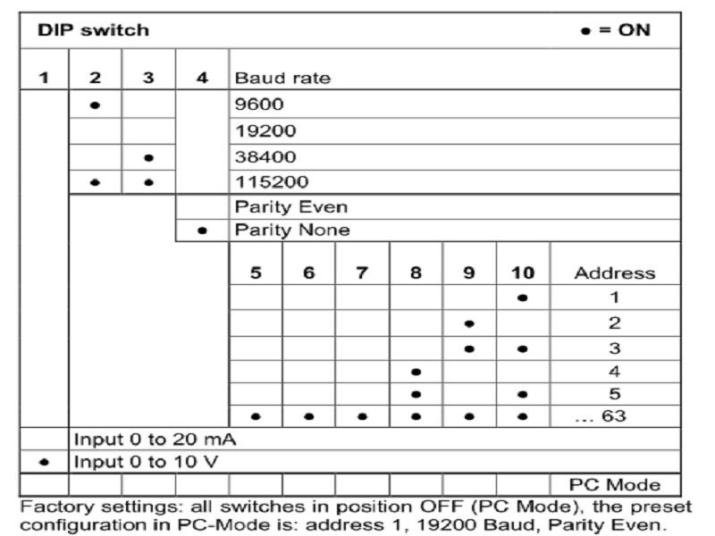 Bảng cài đạt thông số bộ chuyển đổi tín hiệu 4-20mA sang modbus RS485 DMB 96100