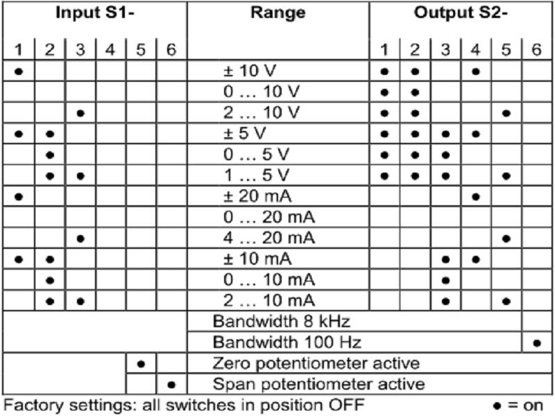 Bảng cài đặt ngõ vào input và ngõ ra output cho DB64000