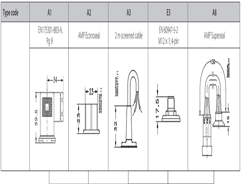 Chuẩn kết nối điện của cảm biến áp suất Danfoss