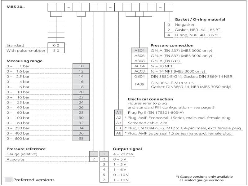 Mã chọn code đặt hàng cảm biến Danfoss