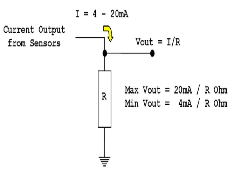 Mô phỏng tín hiệu 4-20mA