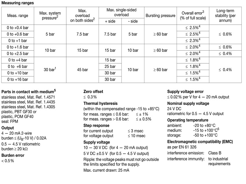 Thông số kỹ thuật cảm biến chênh áp JUMO Midas DP10