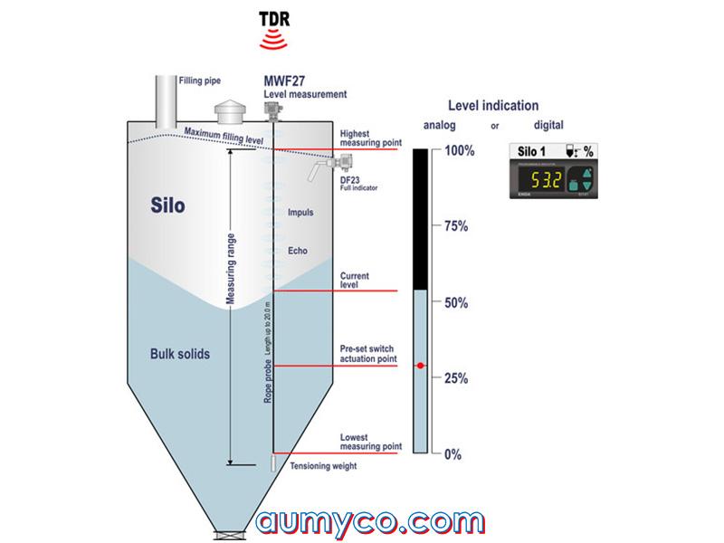 Sóng radar đo mức liên tục chất rắn trong silo